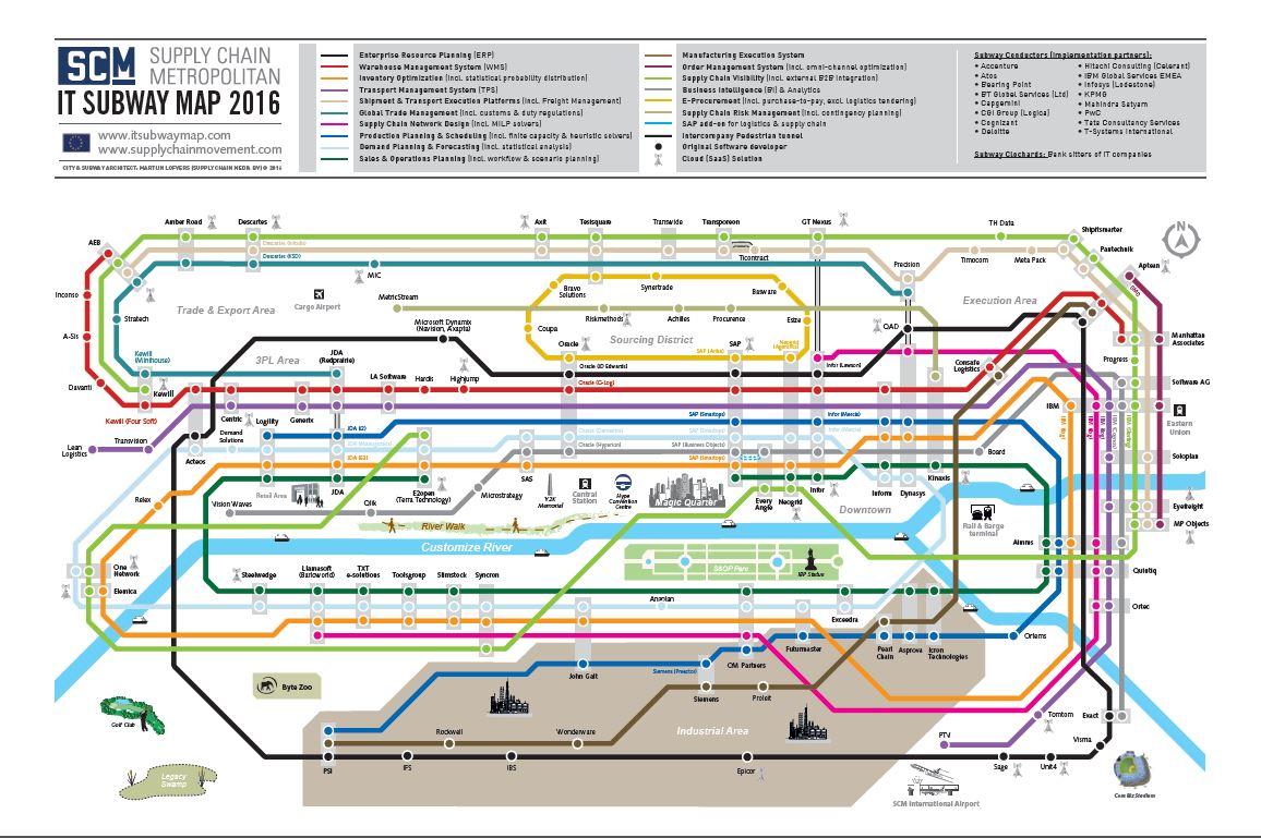 SCM IT Subway Map 2016